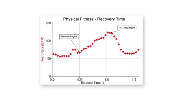 Recovery rate determined by monitoring heart rate