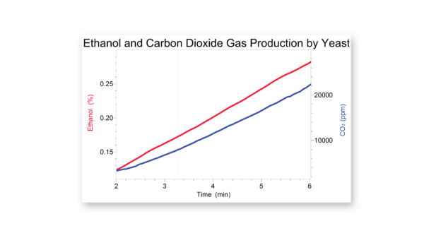 Measuring CO2 gas and ethanol production during fermentation