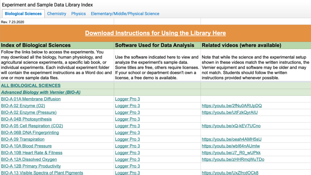 Experiment and Sample Data Library Index